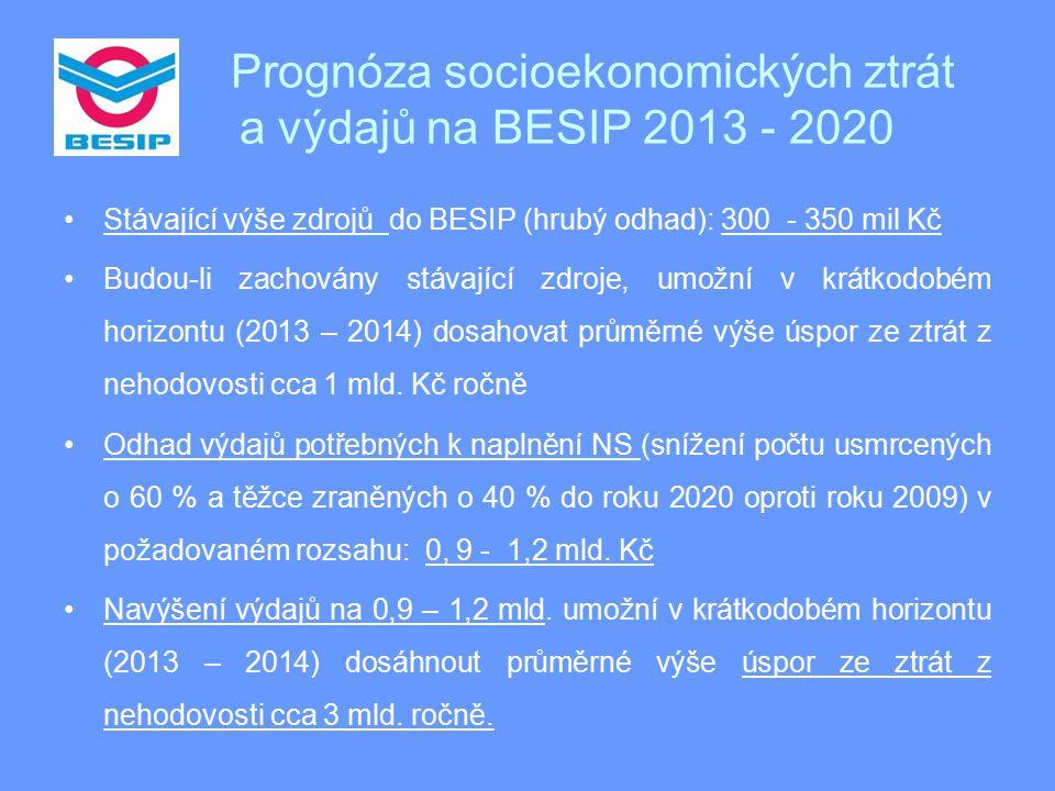Prognóza socioekonomických ztrát a výdajů na BESIP 2013 - 2020 Stávající výše zdrojů do BESIP (hrubý odhad): 300 - 350 mil Kč Budou-li zachovány stávající zdroje, umožní v krátkodobém horizontu (2013 – 2014) dosahovat průměrné výše úspor ze ztrát z nehodovosti cca 1 mld.