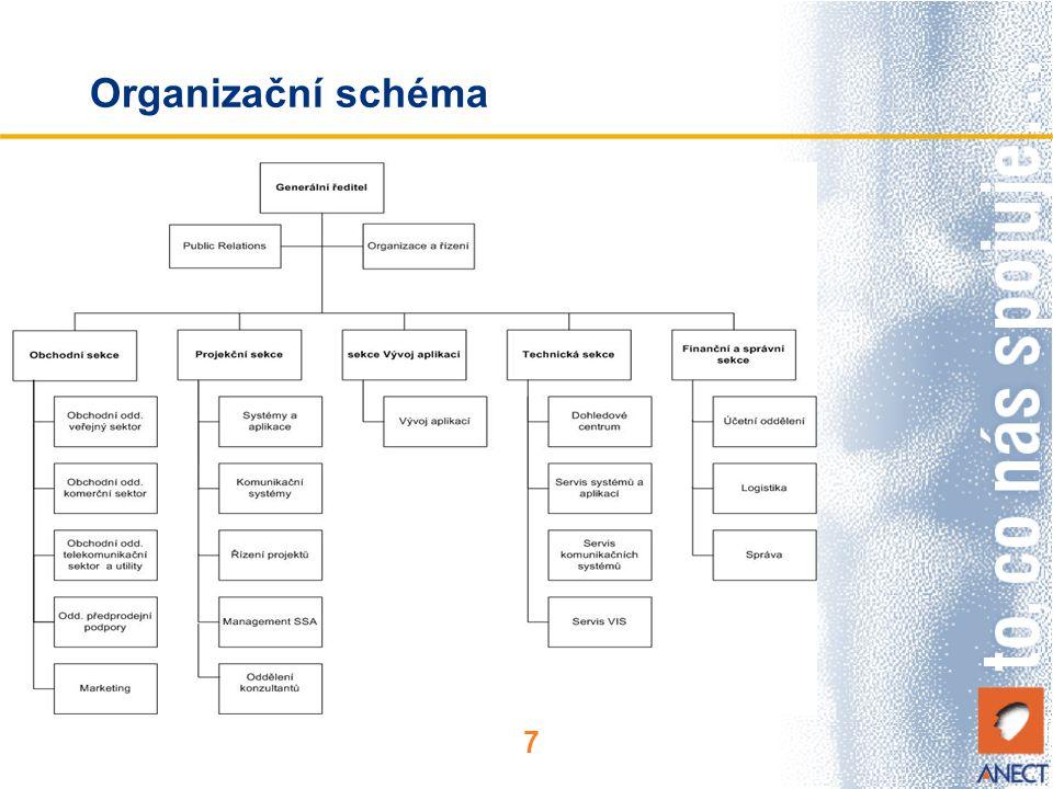 7 Organizační schéma