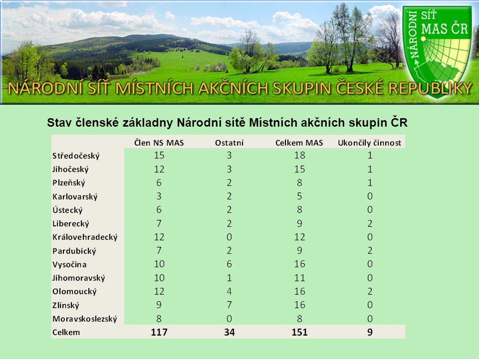 Stav členské základny Národní sítě Místních akčních skupin ČR