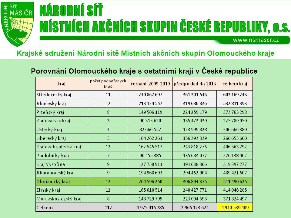 Porovnání Olomouckého kraje s ostatními kraji v České republice