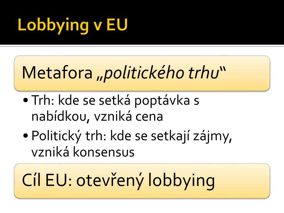 """Metafora """"politického trhu Trh: kde se setká poptávka s nabídkou, vzniká cena Politický trh: kde se setkají zájmy, vzniká konsensus Cíl EU: otevřený lobbying"""