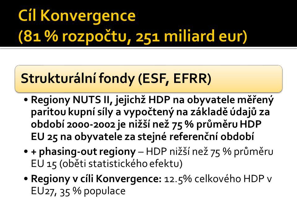 Strukturální fondy (ESF, EFRR) Regiony NUTS II, jejichž HDP na obyvatele měřený paritou kupní síly a vypočtený na základě údajů za období 2000-2002 je nižší než 75 % průměru HDP EU 25 na obyvatele za stejné referenční období + phasing-out regiony – HDP nižší než 75 % průměru EU 15 (oběti statistického efektu) Regiony v cíli Konvergence: 12.5% celkového HDP v EU27, 35 % populace