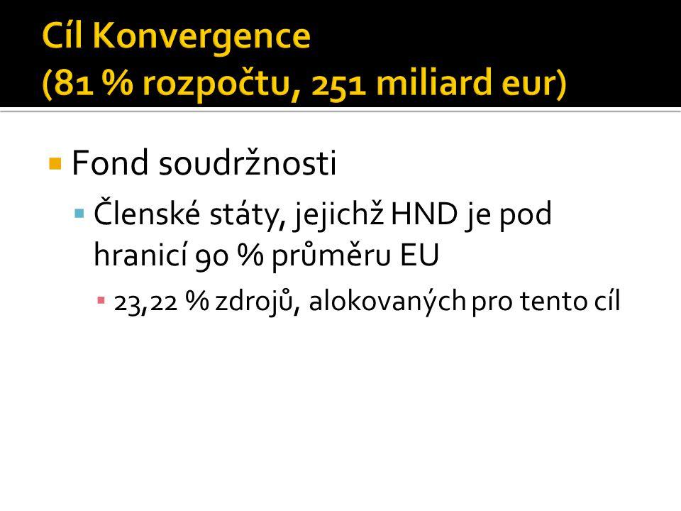  Fond soudržnosti  Členské státy, jejichž HND je pod hranicí 90 % průměru EU ▪ 23,22 % zdrojů, alokovaných pro tento cíl