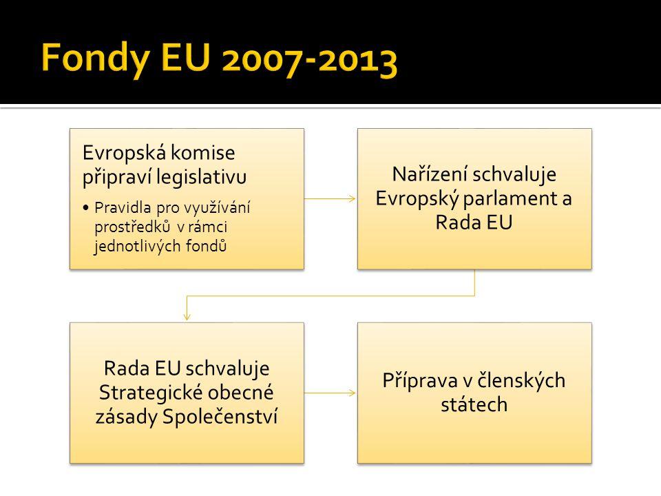 Evropská komise připraví legislativu Pravidla pro využívání prostředků v rámci jednotlivých fondů Nařízení schvaluje Evropský parlament a Rada EU Rada EU schvaluje Strategické obecné zásady Společenství Příprava v členských státech