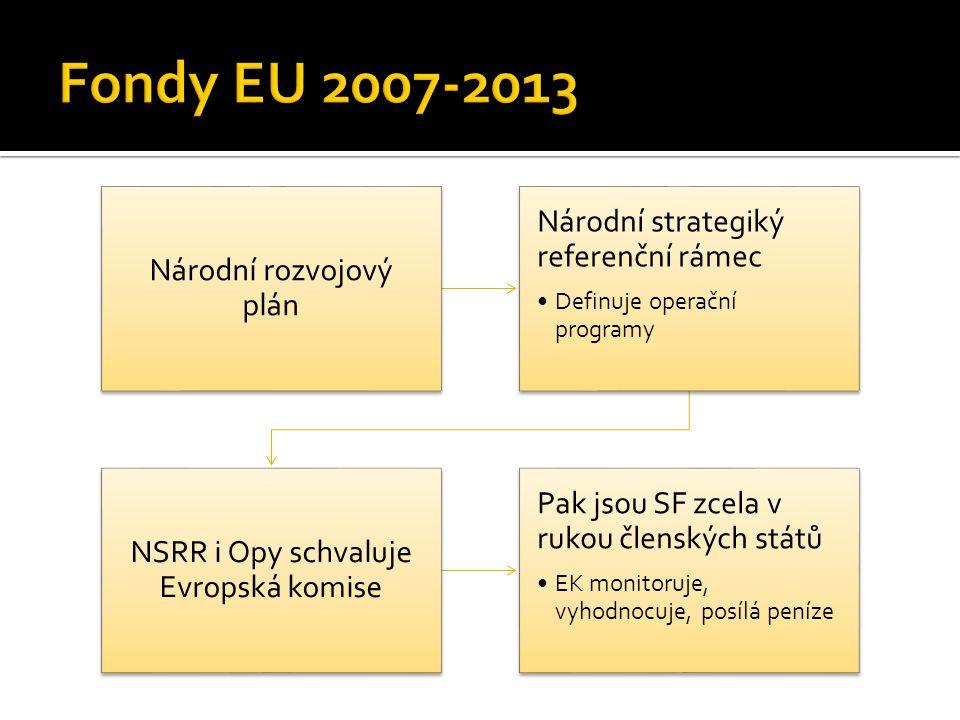 Národní rozvojový plán Národní strategiký referenční rámec Definuje operační programy NSRR i Opy schvaluje Evropská komise Pak jsou SF zcela v rukou členských států EK monitoruje, vyhodnocuje, posílá peníze