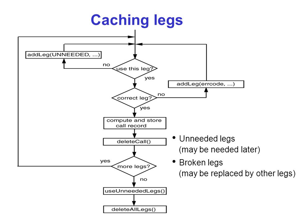 Caching legs Unneeded legs (may be needed later) Broken legs (may be replaced by other legs)