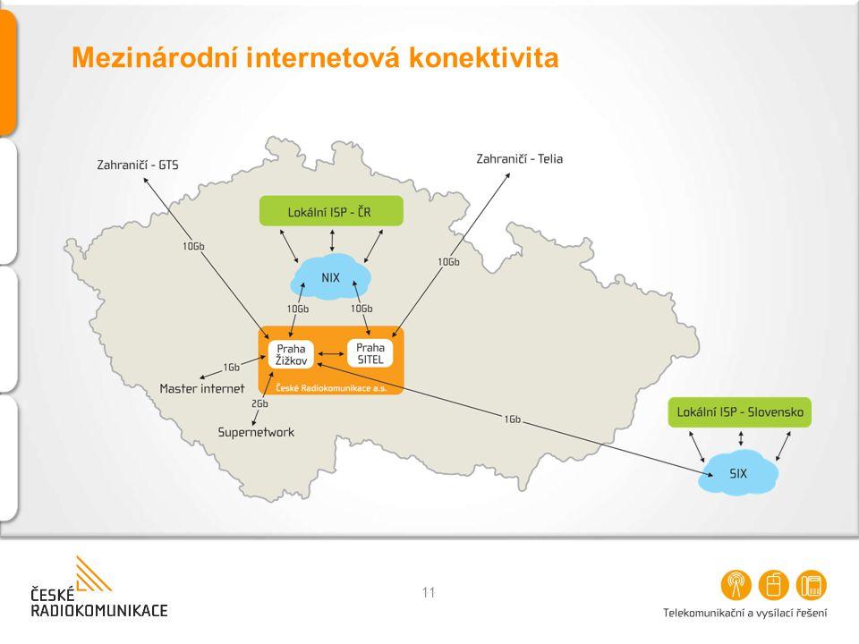 Mezinárodní internetová konektivita 11