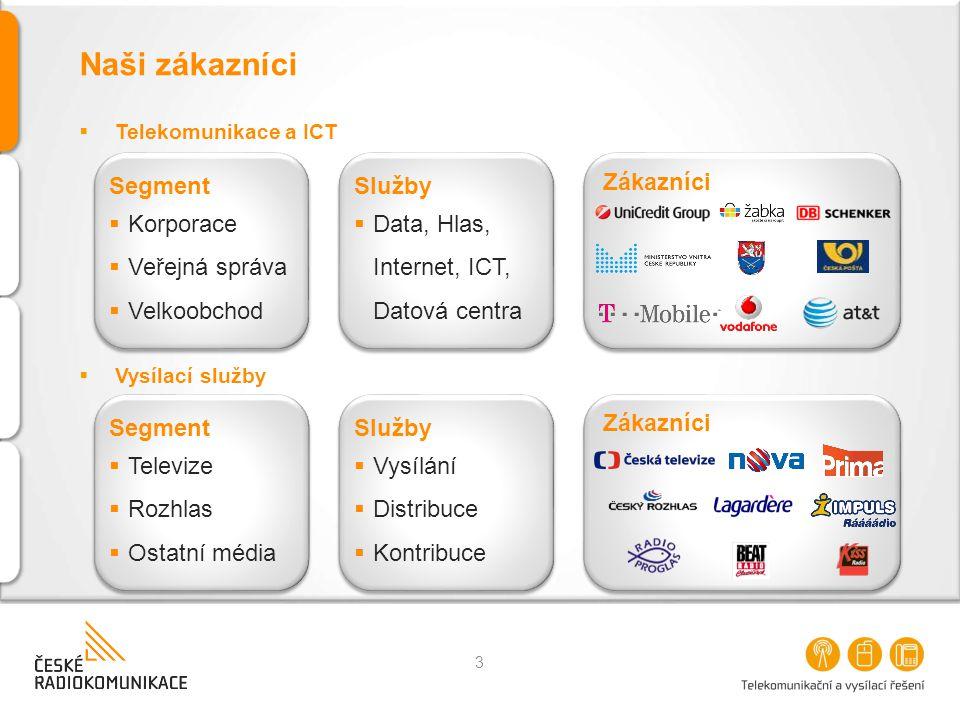 Naši zákazníci  Telekomunikace a ICT Zákazníci Segment  Korporace  Veřejná správa  Velkoobchod Segment  Korporace  Veřejná správa  Velkoobchod Služby  Vysílání  Distribuce  Kontribuce Služby  Vysílání  Distribuce  Kontribuce Segment  Televize  Rozhlas  Ostatní média Segment  Televize  Rozhlas  Ostatní média Služby  Data, Hlas, Internet, ICT, Datová centra Služby  Data, Hlas, Internet, ICT, Datová centra  Vysílací služby 3