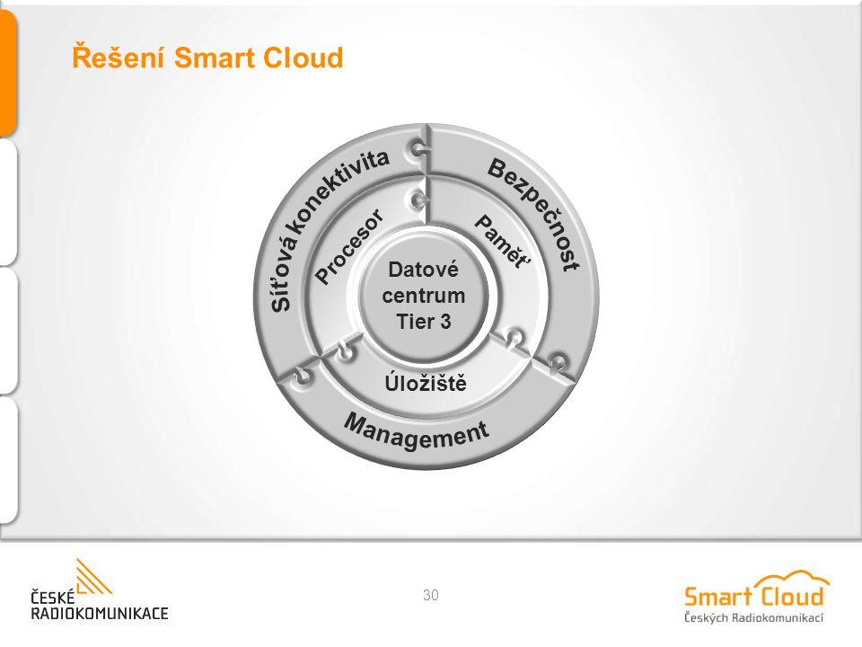 Řešení Smart Cloud 30 Datové centrum Tier 3 Procesor Paměť Úložiště