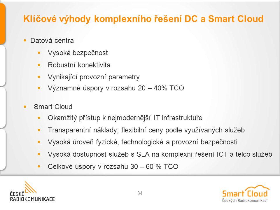 Klíčové výhody komplexního řešení DC a Smart Cloud 34  Datová centra  Vysoká bezpečnost  Robustní konektivita  Vynikající provozní parametry  Významné úspory v rozsahu 20 – 40% TCO  Smart Cloud  Okamžitý přístup k nejmodernější IT infrastruktuře  Transparentní náklady, flexibilní ceny podle využívaných služeb  Vysoká úroveň fyzické, technologické a provozní bezpečnosti  Vysoká dostupnost služeb s SLA na komplexní řešení ICT a telco služeb  Celkové úspory v rozsahu 30 – 60 % TCO
