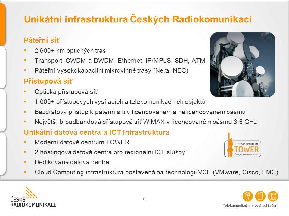Unikátní infrastruktura Českých Radiokomunikací Páteřní síť  2 600+ km optických tras  Transport CWDM a DWDM, Ethernet, IP/MPLS, SDH, ATM  Páteřní vysokokapacitní mikrovlnné trasy (Nera, NEC) Přístupová síť  Optická přístupová síť  1 000+ přístupových vysílacích a telekomunikačních objektů  Bezdrátový přístup k páteřní síti v licencovaném a nelicencovaném pásmu  Největší broadbandová přístupová síť WiMAX v licencovaném pásmu 3.5 GHz Unikátní datová centra a ICT infrastruktura  Moderní datové centrum TOWER  2 hostingová datová centra pro regionální ICT služby  Dedikovaná datová centra  Cloud Computing infrastruktura postavená na technologii VCE (VMware, Cisco, EMC) 5