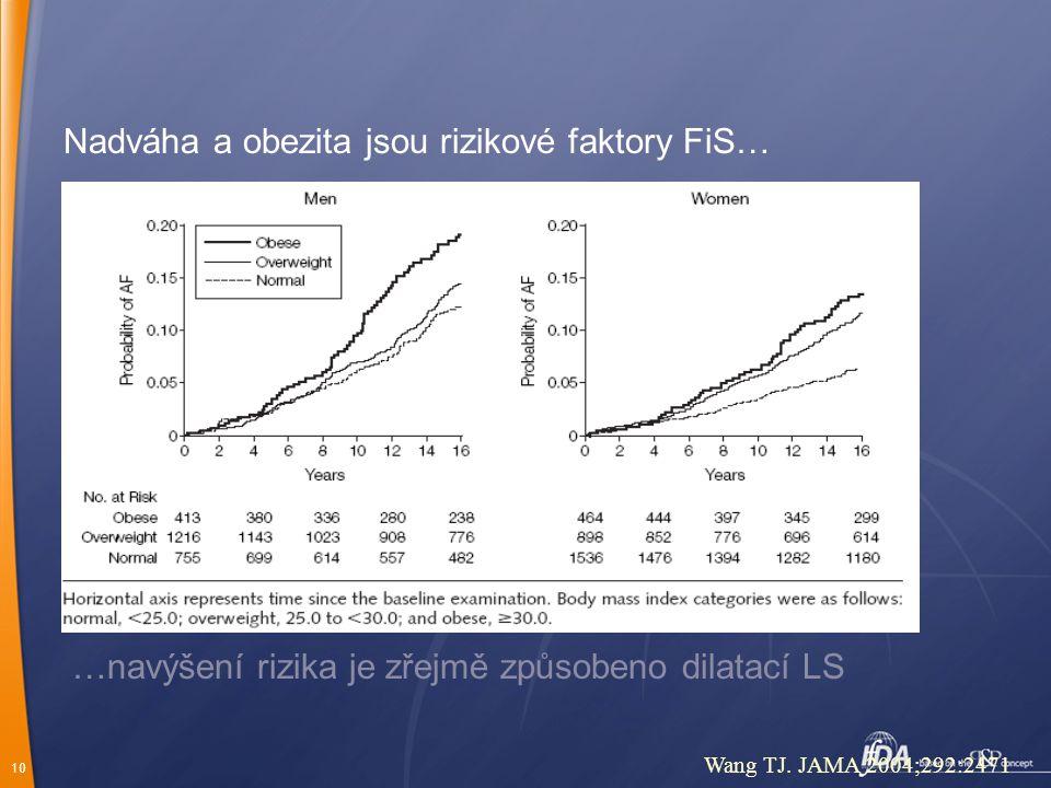 10 Nadváha a obezita jsou rizikové faktory FiS… Wang TJ.