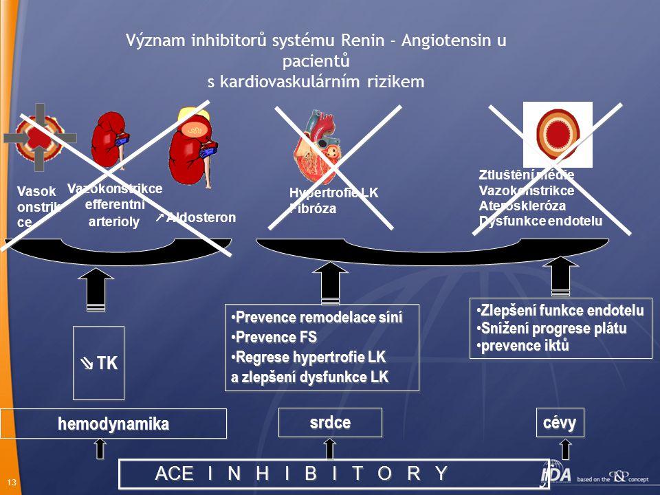 13 Význam inhibitorů systému Renin - Angiotensin u pacientů s kardiovaskulárním rizikem Hypertrofie LK Fibróza ↗ Aldosteron Ztluštění médie Vazokonstrikce Ateroskleróza Dysfunkce endotelu Vasok onstrik ce Vazokonstrikce efferentní arterioly ACE I N H I B I T O R Y ⇘ TK srdce Zlepšení funkce endotelu Snížení progrese plátu prevence iktů Zlepšení funkce endotelu Snížení progrese plátu prevence iktů hemodynamika Prevence remodelace síní Prevence FS Regrese hypertrofie LK a zlepšení dysfunkce LK Prevence remodelace síní Prevence FS Regrese hypertrofie LK a zlepšení dysfunkce LK cévy