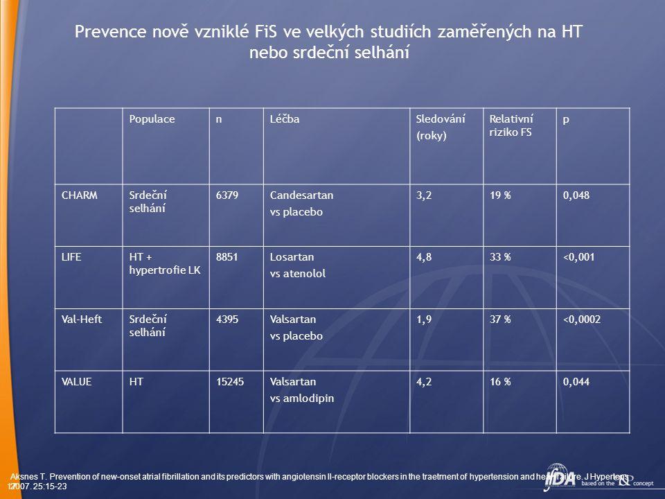 17 Prevence nově vzniklé FiS ve velkých studiích zaměřených na HT nebo srdeční selhání PopulacenLéčbaSledování (roky) Relativní riziko FS p CHARMSrdeční selhání 6379Candesartan vs placebo 3,219 %0,048 LIFEHT + hypertrofie LK 8851Losartan vs atenolol 4,833 %<0,001 Val-HeftSrdeční selhání 4395Valsartan vs placebo 1,937 %<0,0002 VALUEHT15245Valsartan vs amlodipin 4,216 %0,044 Aksnes T.