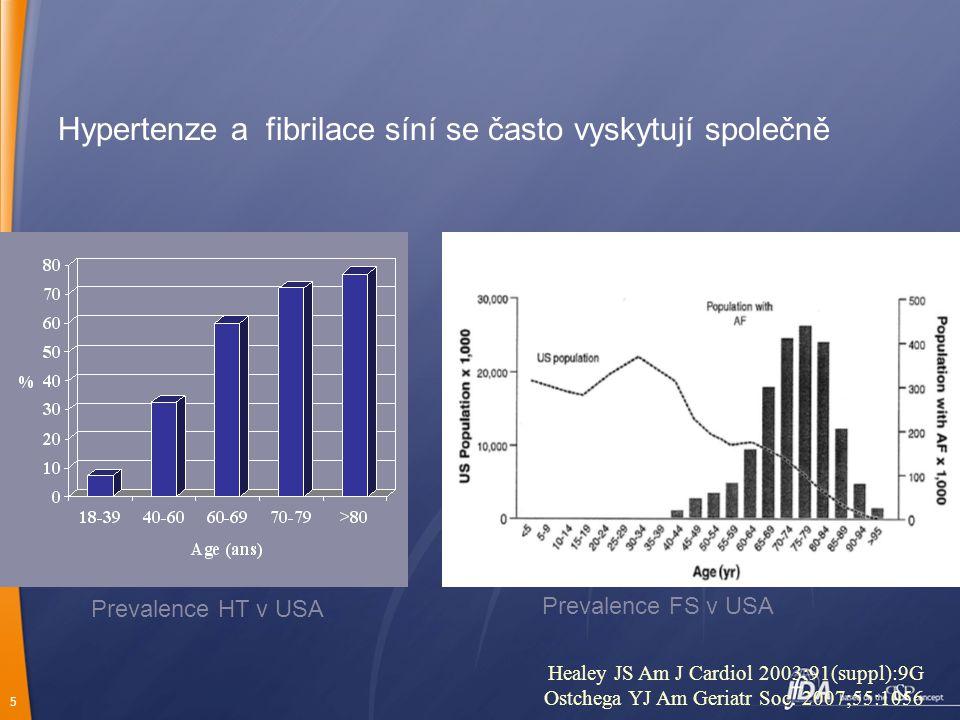5 Hypertenze a fibrilace síní se často vyskytují společně Prevalence HT v USA Prevalence FS v USA Healey JS Am J Cardiol 2003;91(suppl):9G Ostchega YJ Am Geriatr Soc.