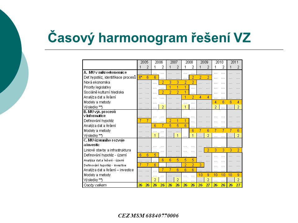 Časový harmonogram řešení VZ CEZ MSM 68840770006