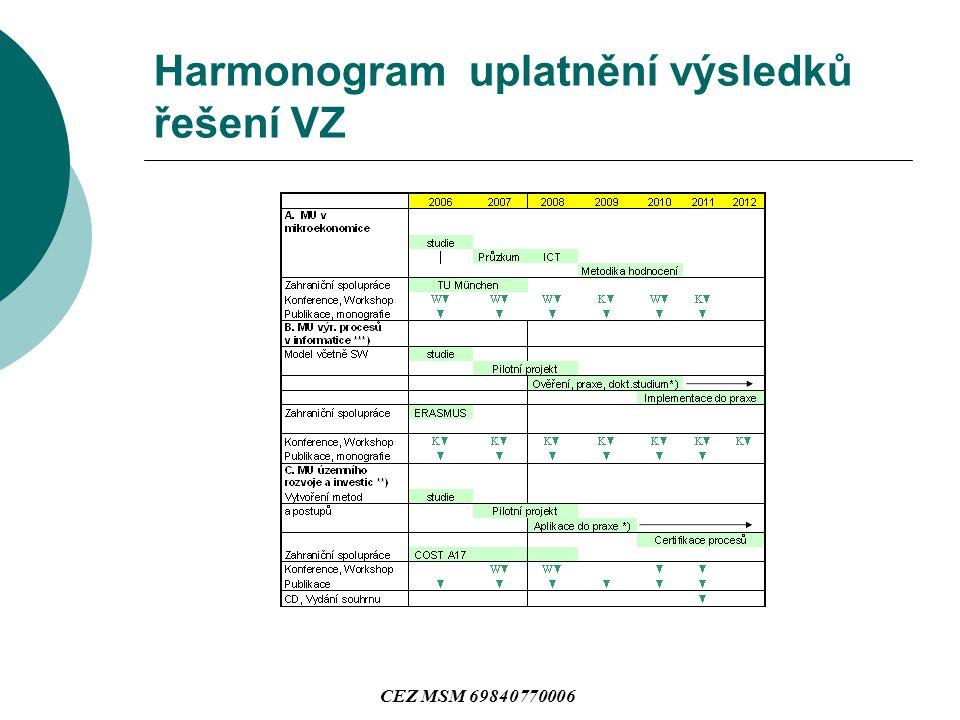 Harmonogram uplatnění výsledků řešení VZ CEZ MSM 69840770006