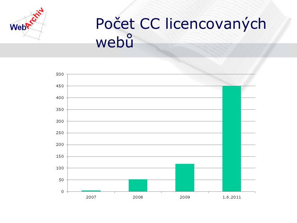 Počet CC licencovaných webů