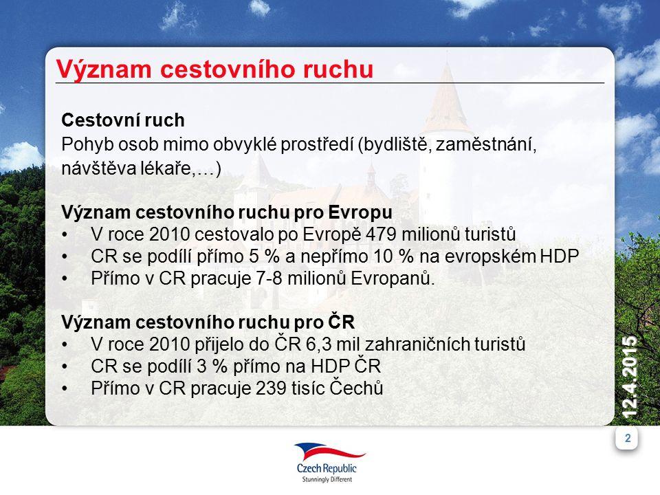 12.4.2015 2 Význam cestovního ruchu Cestovní ruch Pohyb osob mimo obvyklé prostředí (bydliště, zaměstnání, návštěva lékaře,…) Význam cestovního ruchu pro Evropu V roce 2010 cestovalo po Evropě 479 milionů turistů CR se podílí přímo 5 % a nepřímo 10 % na evropském HDP Přímo v CR pracuje 7-8 milionů Evropanů.