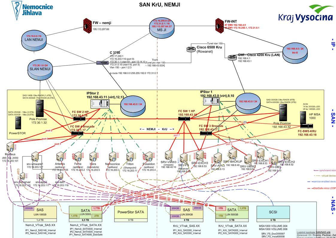 Dosavadní dojmy …  Snadná administrace  Vyzkoušené krizové scénáře  Řešíme autorizaci a právní model distribuované správy  V rutinním provozu již nasazeno:  Synchronní mirror (DiskSafe) u serverů s OS Win z DAS do SAN  Synchornní mirror v rámci SAN (server má primární data v SAN)  Funkce agenta SQL a Exchange  Připojený VMWare do SAN (možno sdílet storage nebo RAW disky jednotlivým virtuálním strojům)  Snapshoty nad mirrorovanými disky (rozsáhlé možnosti nastavení počtu a úrovní snapshotů)