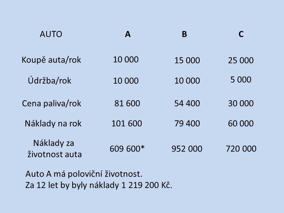 AUTOABC Koupě auta/rok Údržba/rok Cena paliva/rok Náklady na rok Náklady za životnost auta 10 000 15 00025 000 5 000 81 60054 40030 000 101 60079 40060 000 609 600* 952 000 720 000 Auto A má poloviční životnost.