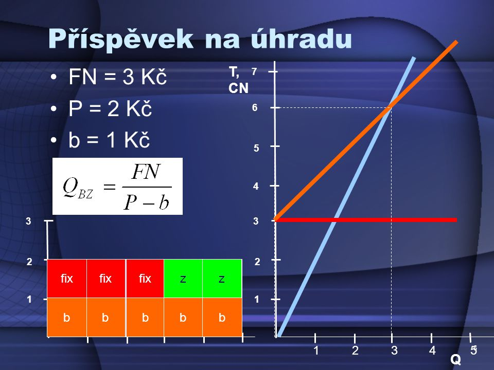 17 Příspěvek na úhradu T, CN 1 2 FN = 3 Kč P = 2 Kč b = 1 Kč PPPPP bbbbb fix zz 1 2 3 1 2 3 4 4 5 6 Q