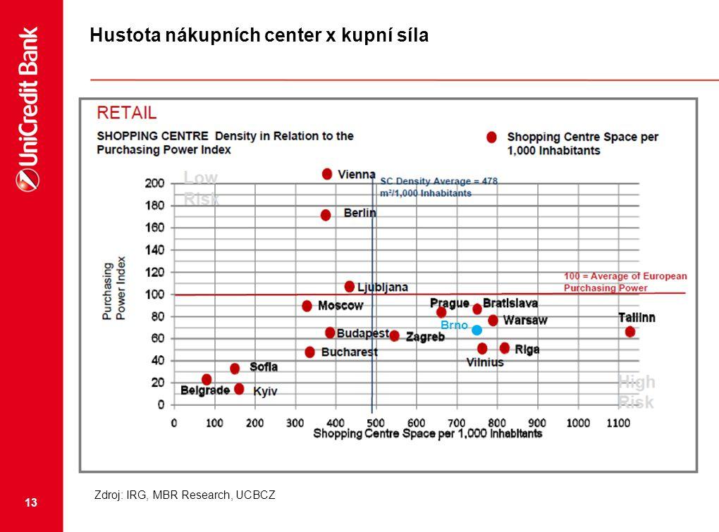 13 Hustota nákupních center x kupní síla Brno Zdroj: IRG, MBR Research, UCBCZ