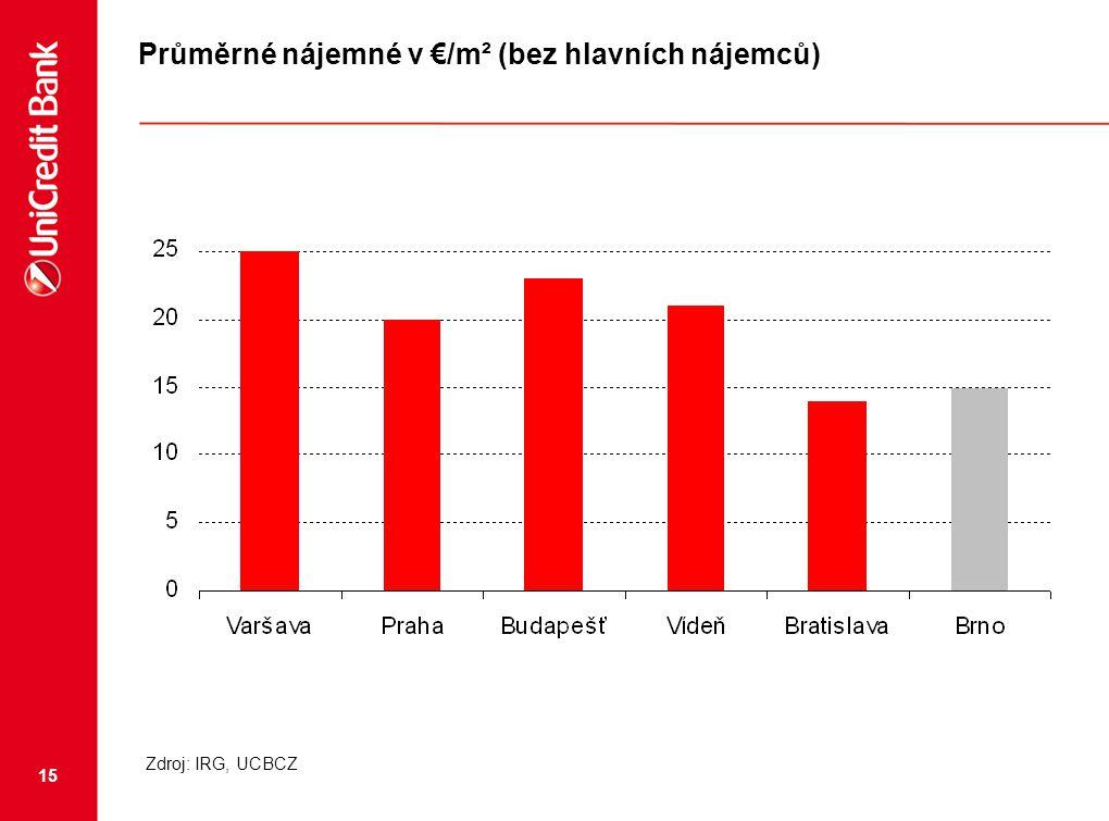 15 Průměrné nájemné v €/m² (bez hlavních nájemců) Zdroj: IRG, UCBCZ