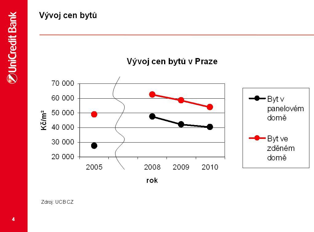 5 Vývoj cen bytů Zdroj: Tomáš Fráňa, http://www.byty-domy-pozemky.cz/clanek/bytovy_trh_brno.asp, UCB CZhttp://www.byty-domy-pozemky.cz/clanek/bytovy_trh_brno.asp