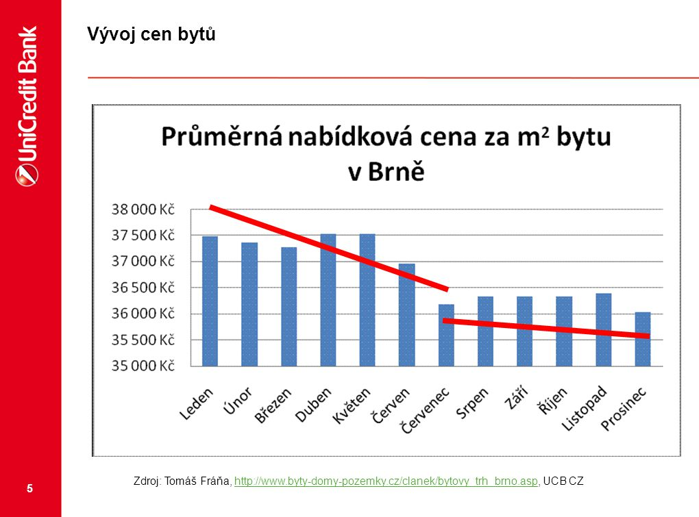 5 Vývoj cen bytů Zdroj: Tomáš Fráňa, http://www.byty-domy-pozemky.cz/clanek/bytovy_trh_brno.asp, UCB CZhttp://www.byty-domy-pozemky.cz/clanek/bytovy_t