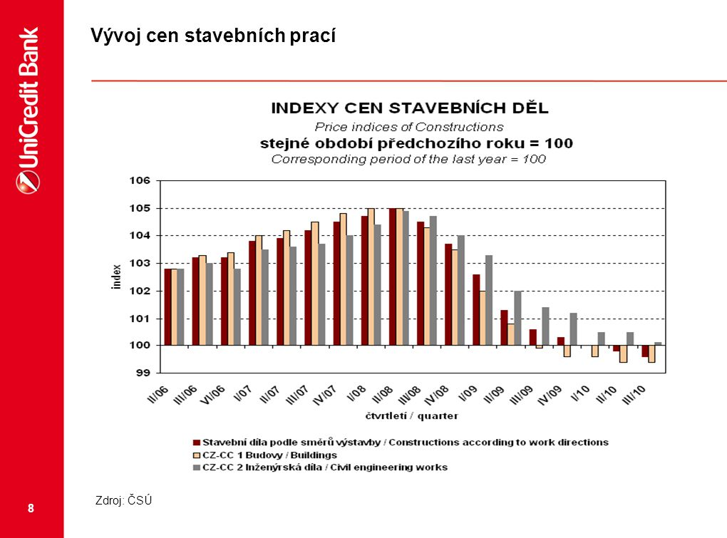 8 Vývoj cen stavebních prací Zdroj: ČSÚ