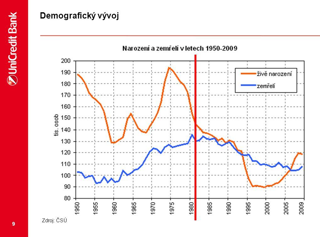 """10 Výhled 2011 - 2012  Práce na části připravovaných velkých projektů budou zastaveny  Nové projekty budou spíše """"komorního charakteru s důrazem na lokalitu a nebo cenu + ojedinělé pokusy o rozsáhlejší výstavbu  Nižší cenová hladina stavebních prací a materiálů se spolu s interakcí nabídky a poptávky na trhu odrazí v nižší ceně nově nabízených bytů  Závislost na ekonomickém ale i demografickém vývoji"""