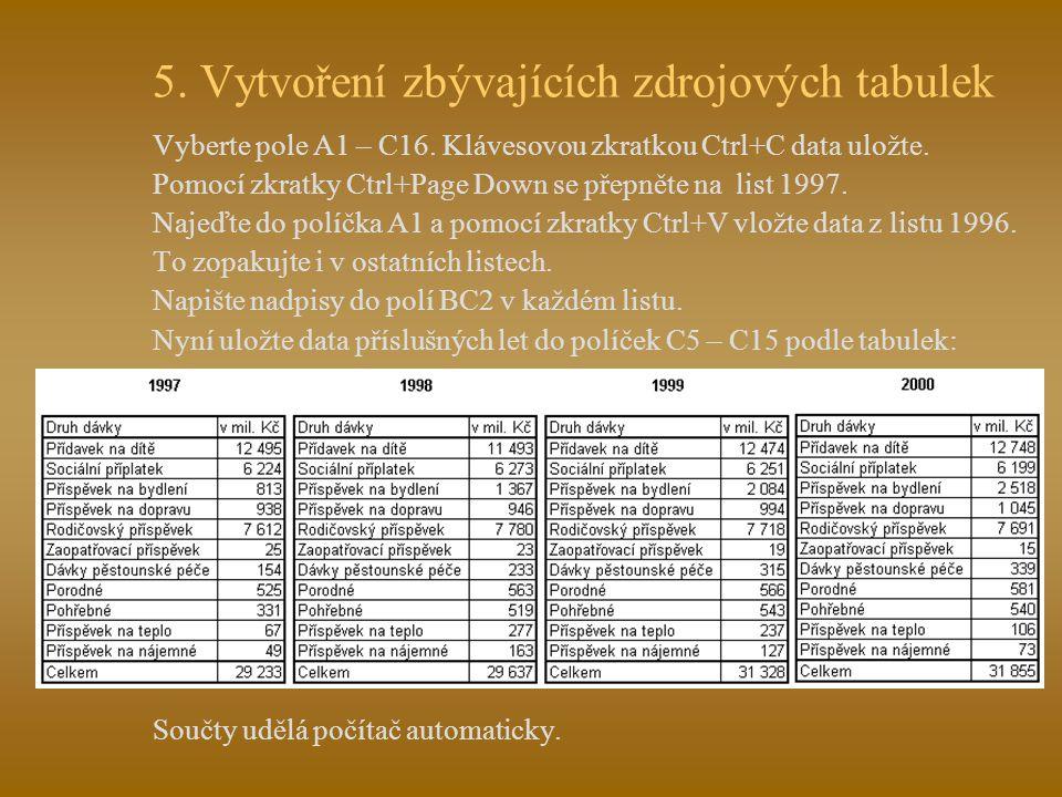 4. Vložení dat do zdrojové tabulky Vložte data do polí C5 – C15 podle následující tabulky. Do pole C16 vložte funkci AutoSum z panelu nástrojů, počíta