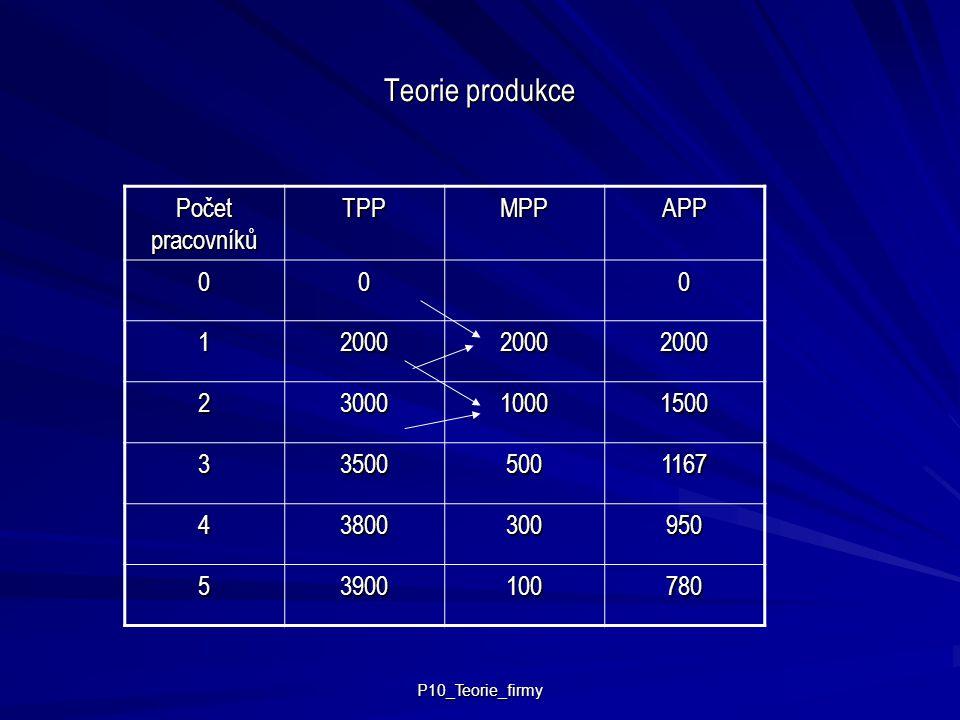 P10_Teorie_firmy Teorie produkce Počet pracovníků TPPMPPAPP 000 1200020002000 2300010001500 335005001167 43800300950 53900100780