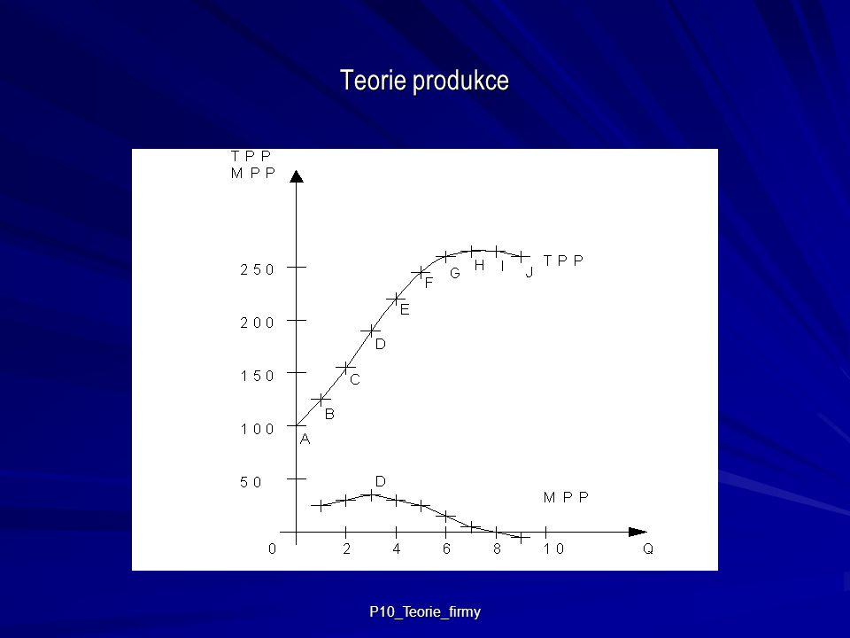 P10_Teorie_firmy Teorie produkce Zákon klesajících mezních výnosů = zvyšuje-li se množství 1 vstupu při konstantní úrovni všech ostatních vstupů, bude mezní fyzický produkt každé jednotky výstupu klesat.