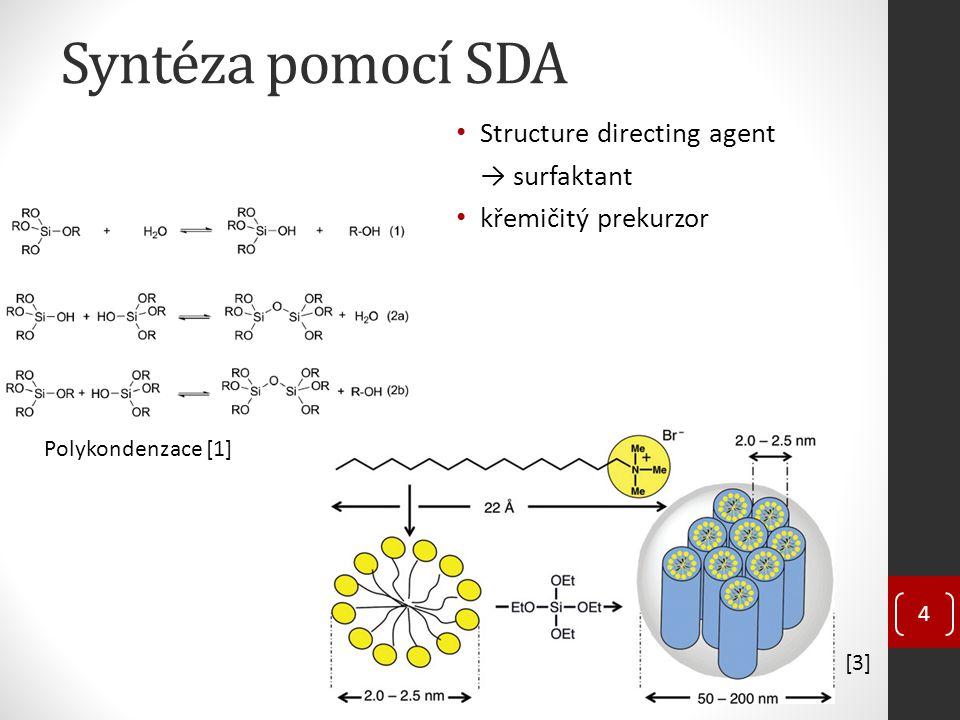 Syntéza pomocí SDA Structure directing agent → surfaktant křemičitý prekurzor [3] 4 Polykondenzace [1]