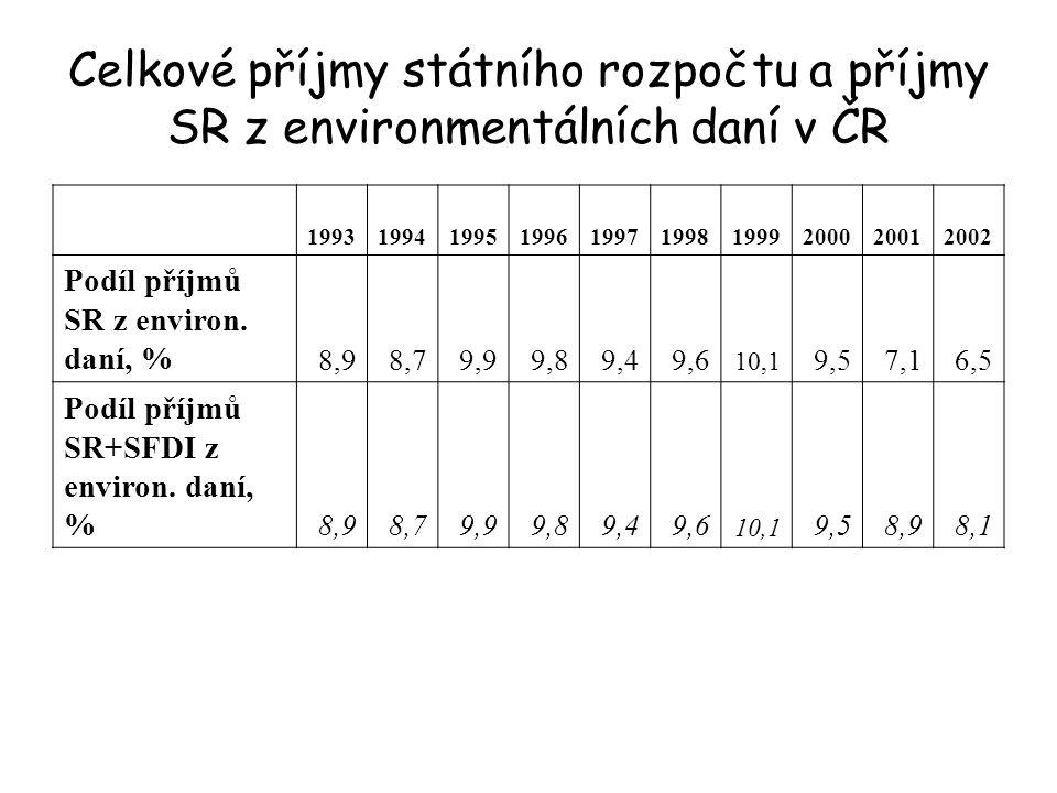 Celkové příjmy státního rozpočtu a příjmy SR z environmentálních daní v ČR 1993199419951996199719981999200020012002 Podíl příjmů SR z environ.