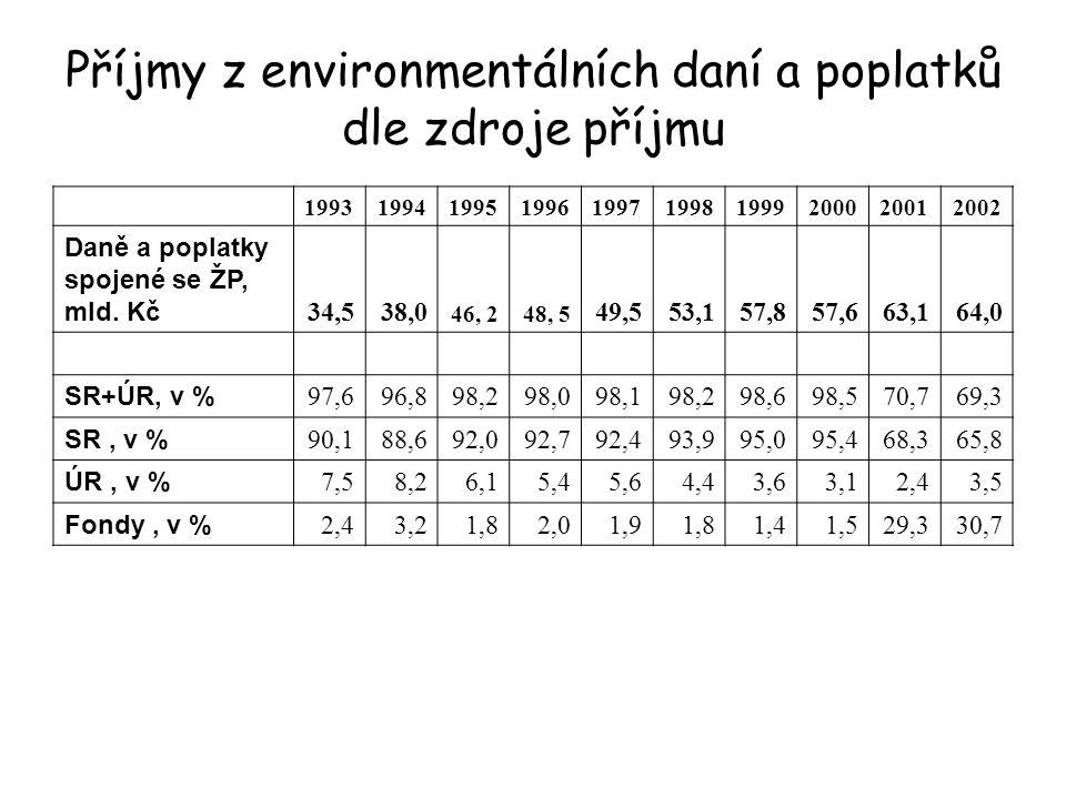 Příjmy z environmentálních daní a poplatků dle zdroje příjmu 1993199419951996199719981999200020012002 Daně a poplatky spojené se ŽP, mld.