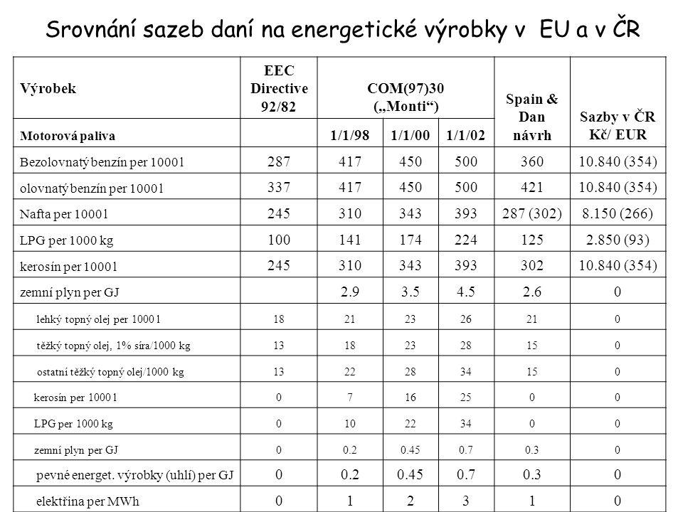 """Srovnání sazeb daní na energetické výrobky v EU a v ČR Výrobek EEC Directive 92/82 COM(97)30 (""""Monti ) Spain & Dan návrh Sazby v ČR Kč/ EUR Motorová paliva 1/1/981/1/001/1/02 Bezolovnatý benzín per 1000 l 28741745050036010.840 (354) olovnatý benzín per 1000 l 33741745050042110.840 (354) Nafta per 1000 l 245310343393287 (302)8.150 (266) LPG per 1000 kg 1001411742241252.850 (93) kerosín per 1000 l 24531034339330210.840 (354) zemní plyn per GJ 2.93.54.52.60 lehký topný olej per 1000 l18212326210 těžký topný olej, 1% síra/1000 kg13182328150 ostatní těžký topný olej/1000 kg13222834150 kerosín per 1000 l07162500 LPG per 1000 kg010223400 zemní plyn per GJ00.20.450.70.30 pevné energet."""