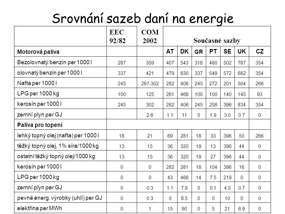 Srovnání sazeb daní na energie EEC 92/82 COM 2002Současné sazby Motorová paliva ATDK GR PTSEUKCZ Bezolovnatý benzín per 1000 l 287359407543318480502787354 olovnatý benzín per 1000 l 337421479630337549572882354 Nafta per 1000 l 245287-302282406245272201504266 LPG per 1000 kg 100125261468100 14014593 kerosín per 1000 l 245302282406245258396834354 zemní plyn per GJ 2.61.11101.93.00.70 Paliva pro topení lehký topný olej (nafta) per 1000 l 182169281183339650266 těžký topný olej, 1% síra/1000 kg 1315363201913396440 ostatní těžký topný olej/1000 kg 1315363201927396440 kerosín per 1000 l 0028228118104396160 LPG per 1000 kg 0043468147.521900 zemní plyn per GJ 00.31.17.900.14.50.70 pevné energ.