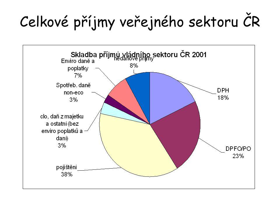Celkové příjmy veřejného sektoru ČR