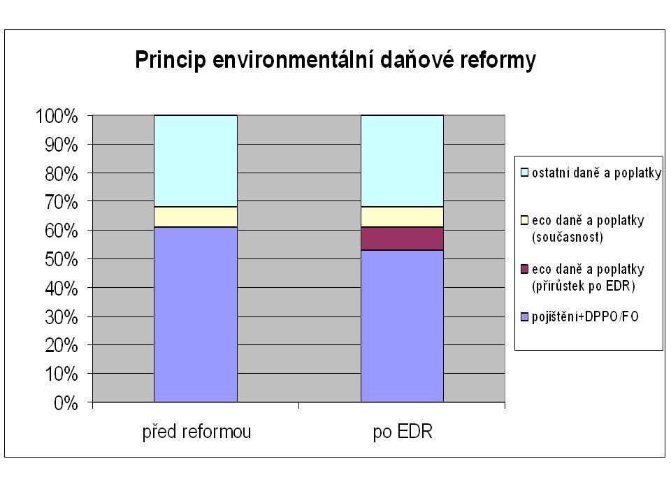Environmentální daně a poplatky v ČR 1.