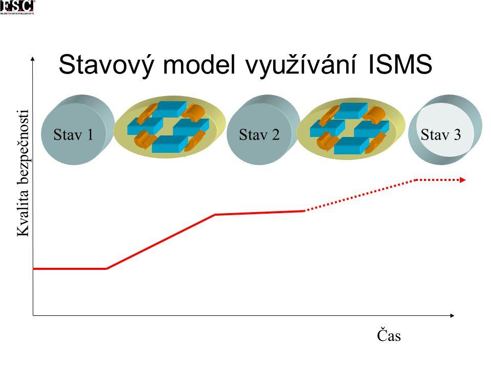 Stavový model využívání ISMS Kvalita bezpečnosti Stav 1 změna Stav 2Stav 3 změna Čas