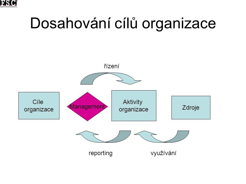 Dosahování cílů organizace Cíle organizace Aktivity organizace Zdroje řízení využíváníreporting Management