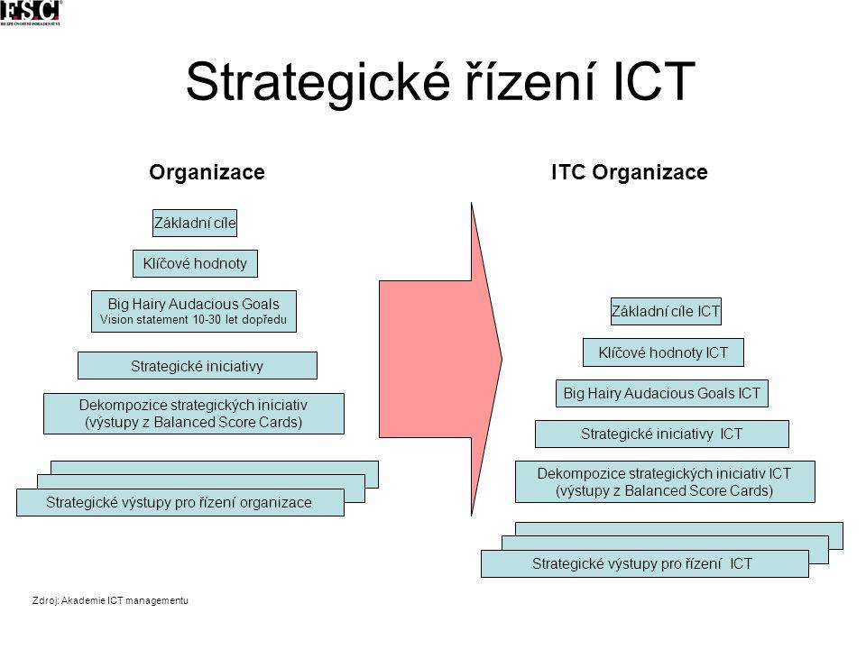 Strategické řízení ICT Základní cíle ICT Klíčové hodnoty ICT Big Hairy Audacious Goals ICT Strategické iniciativy ICT Dekompozice strategických inicia