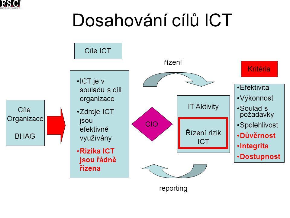 Dosahování cílů ICT řízení reporting CIO ICT je v souladu s cíli organizace Zdroje ICT jsou efektivně využívány Rizika ICT jsou řádně řízena Cíle Orga