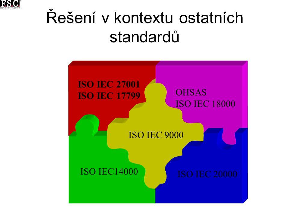 Řešení v kontextu ostatních standardů ISO IEC 27001 ISO IEC 17799 ISO IEC14000 ISO IEC 9000 OHSAS ISO IEC 18000 ISO IEC 20000