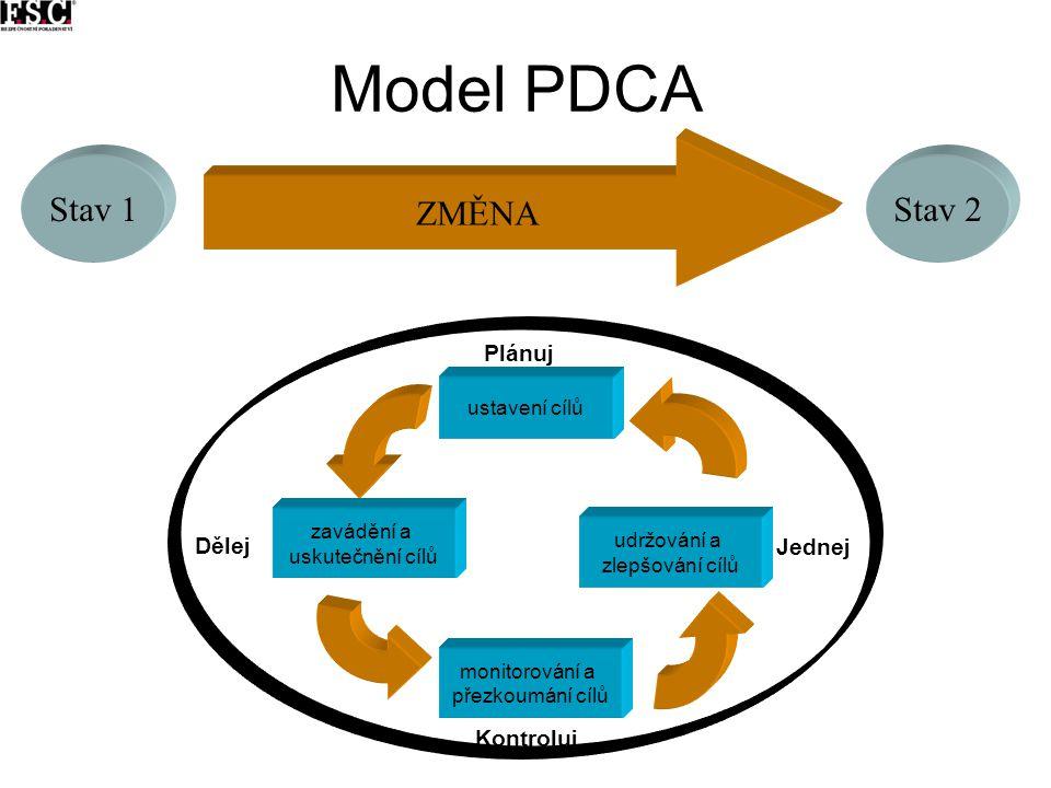 Model PDCA ustavení cílů Plánuj zavádění a uskutečnění cílů Dělej monitorování a přezkoumání cílů Kontroluj udržování a zlepšování cílů Jednej ZMĚNA S