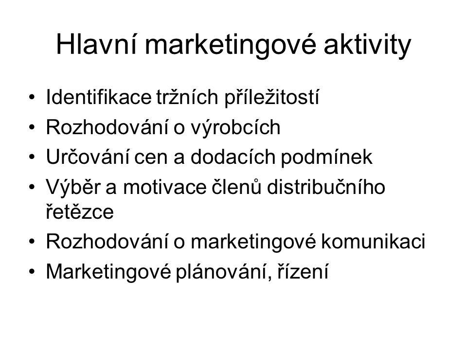 Hlavní marketingové aktivity Identifikace tržních příležitostí Rozhodování o výrobcích Určování cen a dodacích podmínek Výběr a motivace členů distribučního řetězce Rozhodování o marketingové komunikaci Marketingové plánování, řízení