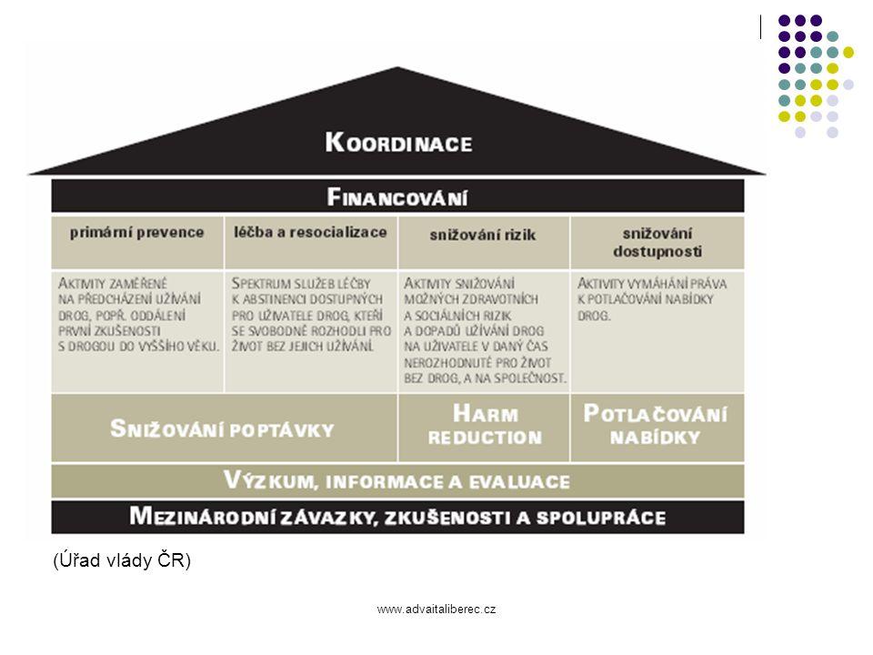 www.advaitaliberec.cz Plány Stabilizace organizace v nové podobě Podporované bydlení pro klienty ambulantního doléčovacího programu – analýza Zlepšit informovanost o našich službách (zejména ambulantních) – analýza